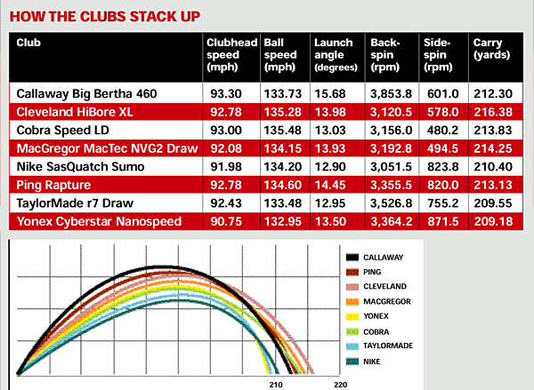 HOW THE CLUBS STACK UP                       Bombs away!                       WHAT WE DID                       Four testers — handicaps: 13, 13, 14, 17 — hit dozens of balls with each one of the eight test models. Testers hit balls with clubs they'd been custom-fit for. Hooked up to a launch monitor, the testers hit                       clubs in varying order. Only well-struck shots were recorded, and we averaged the testers' totals.                                               WHAT WE LEARNED                       • Trajectory: The Callaway Big Bertha 460 launches highest and spins the most, which leads to the highest overall ball flight. By contrast, the Nike SasQuatch Sumo launches lowest, with relatively low                       spin, for lowest ball flight.                       • Distance: These are so tightly bunched that the difference in carry between longest and shortest is seven yards.                       • Control: Again, not a tremendous variance here. Each one of the 460 cc heads has ample backweight to suppress a variety of foul balls.
