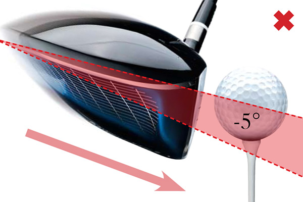 "The Attack Angle: How It Works                       To maximize your drives, you need to hit the ball on the upswing, because this increases your launch angle without adding clubhead loft. You'll also produce less spin while increasing the force with which you hit the ball. ""I had been a low-launch, low-trajectory player, and when I changed to a positive angle of attack, I picked up 20-plus yards,"" PGA Tour pro Jeff Sluman said. ""You'll be taken aback by how simple this change is.""                                              Descending Hit                       When you hit down on the ball, even as little as 5 degrees, you have virtually no chance with a standard driver to achieve the launch angle and spin rate required for max distance, which for a 90 mph swing is 10 degrees of launch and 3,100 rpm of spin. (To get these numbers with a minus-5-degree swing, you'd need a 15-degree driver!)"