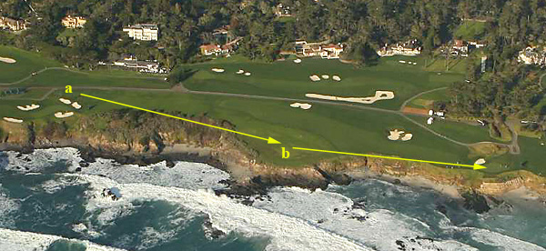 No. 9, 505 Yards2010 AT&T Stroke Avg. 4.253, Rank 1sta) The 9th tee has been moved back to lengthen the hole from 446 to 505 yards. b) The 9th fairway has been widened and extended toward the ocean, making it more likely that balls favoring the right side will run into the hazard.