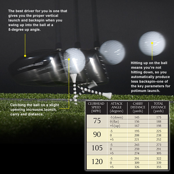 "TESTED: ANGLE OF ATTACK                                                      Swing studies involving hundreds of professional and amateur swings prove that catching the ball at the start of your upswing increases carry distance and total distance for all clubhead speeds. Only by attacking the ball at a 5-degree up angle will you producethe right combination of vertical launch angle and backspin.                                                      ""Get fit for a driver using a launch monitor. The right specs will add serious yards to your drives. I did this myself last year at our TaylorMade Performance lab (www.tmplabs.com) and picked up 10 to 20 yards of carry. I would never have believed it had I not gone through the process and saw the data — and results — that proved technology works.""                           • Sergio Garcia's Four Driving Secrets"