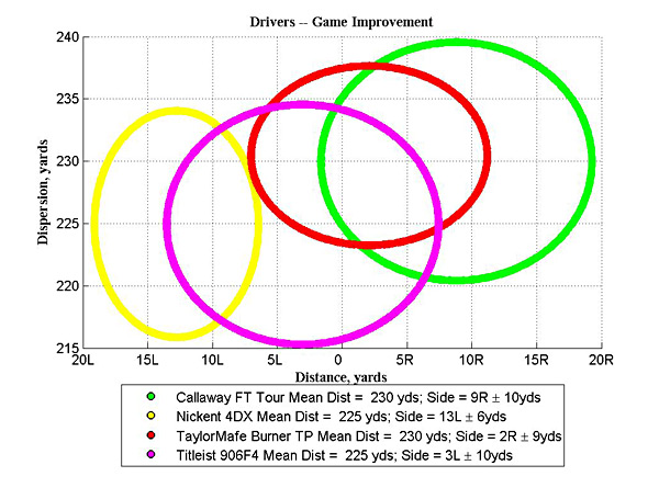 Launch Monitor Data testing by Hot Stix Golf                                              WHAT WE DID                       Our 12 testers hit                       hundreds of balls                       from fairway lies                       with the 3-wood of                       each model. While                       hooked up to a                       launch monitor,                       the testers hit                       clubs in varying                       order. Well-struck                       shots were                       recorded, and we                       averaged their                       totals. You can see the results in the graph on the right.                                              The size and location of each                       bubble on the left is the                       average of the standard deviation                       for each player for a given club.                                              WHAT WE LEARNED                       • Trajectory: Callaway FT Tour delivers the lowest, most piercing flight in                       the test. By contrast, the Nickent 4DX has the highest overall ball flight.                       • Distance: Callaway FT Tour and TaylorMade Burner TP travel five yards                       farther than the clubs from Nickent and Titleist.                       • Accuracy: TaylorMade Burner TP and Titleist 906F4 hit the ball, on                       average, closest to the target line.                       • Forgiveness: Nickent 4DX delivers the tightest side-to-side shot                       dispersion (six yards left or right of its mean shot).                                              Hot Stix Golf collected data using the Trackman launch monitor. Look for more launch-monitor testing in future issues of GOLF Magazine.                                              • GOLF Magazine ClubTest Home Page                       • Get the latest equipment news in The Shop Blog                       • GOLF.com Equipment Finder