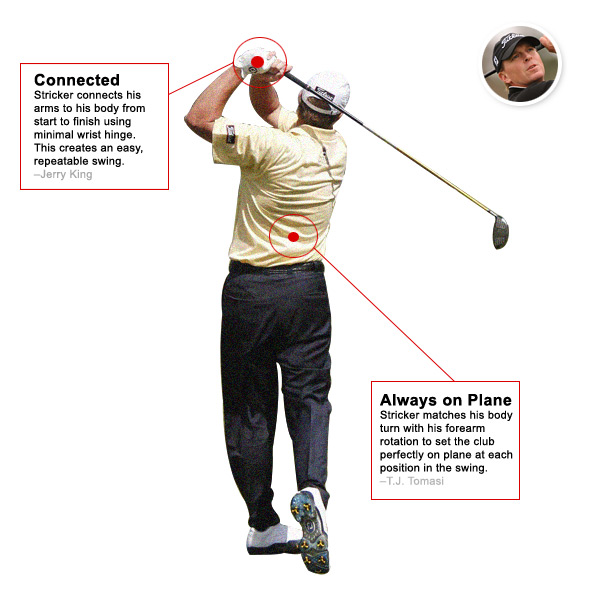 No. 1 Overall Swing: Steve Stricker                       PGA Tour Wins: 9; World Golf Rank: 4                       The best part about Steve Stricker's swing is that he matches up the rotation of his core with the rotation of his forearms. This is something you probably don't do but that would almost certainly help you play better, because it keeps the club on plane from start to finish. To swing more like Stricker, it's helpful to remember that you play this game standing to the side of the ball, meaning the swing is more around the body than straight up and down.