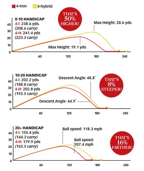 "Miracle Whips                       Tests prove that hybrids improve your shots — and your swing                                              We asked Motion Golf (www.motiongolf.com) to compare the performance of a 4-iron against a 4-hybrid in the hands of low-, mid- and high-handicap golfers. Shots were measured by a Trackman launch monitor, and Motion Golf's motion-capture technology provided a detailed look into each golfer's swing.                                              ""The results confirmed what we knew,"" says Motion Golf CEO Joe Luciano. ""Each subject hit the ball higher and farther on average with the 4-hybrid than they did with the 4-iron."" The test 4-hybrid was only a half-inch longer than a 4-iron, not long enough to justify the significant increase in distance. ""Our Motion Golf Imaging System showed that the hybrid allowed the test subjects to maintain a greater cocking angle of attack and generate more hip speed,"" reports Luciano.                                              ""This translates into extra power,"" says Darren Andersen of Custom Golf of Connecticut. ""The weight distribution of a hybrid allows you to more easily cock and uncock your wrists while swinging, which generates clubhead speed. Your body feels this increase in speed and adjusts by moving faster through the ball. You get more distance without swinging harder."""