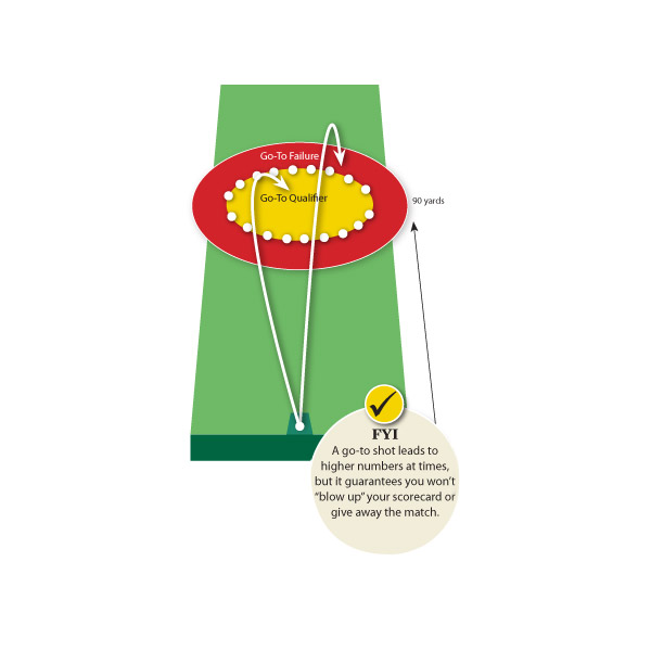 "HOW TO FIND YOUR 'GO-TO' APPROACH SHOT                                                          Go to your practice facility early enough to beat the crowd so you can safely walk out onto the range. Walk off 90 yards (or use the distance markers if they're there) and drop a ring of practice balls in the shape of a green. Go back to your pile of practice balls, take aim at the green you just created and...                                                          • Hit 10 full-swing wedge shots.                                                          • Hit 10 5-iron bump-and-runs.                                                          Count how many of the 10 balls landed left, right or long (potentially in trouble) of the green with each club. The option that landed the least number of balls in trouble is your go-to shot from 90 yards.                                                          SMART PLAY: If neither of the shots suggested leaves you feeling confident, try the same drill with a third option: a half-swing 8-iron that carries 75 yards.                                                          FYI A go-to shot leads to higher numbers at times, but it guarantees you won't ""blow up"" your scorecard or give away the match."