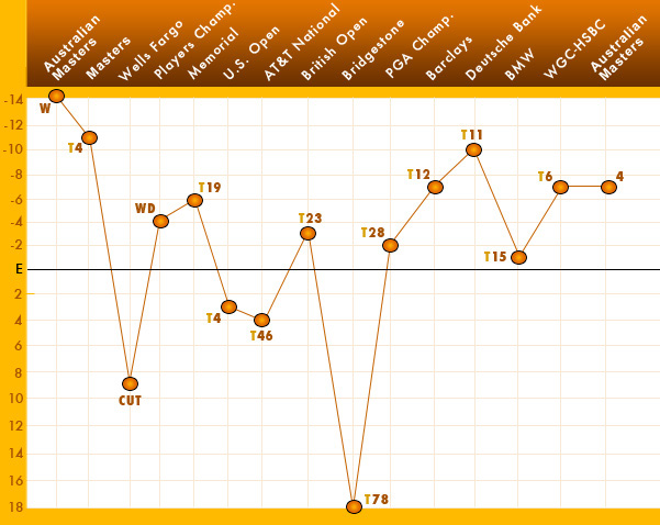 SEASON WITHOUT A VICTORY                                                      Here's a look at Tiger Woods's performance from the 2009 Australian Masters, his last win, through a winless 2010. The graph shows his total score in each tournament played, as well as the place in which he finished.