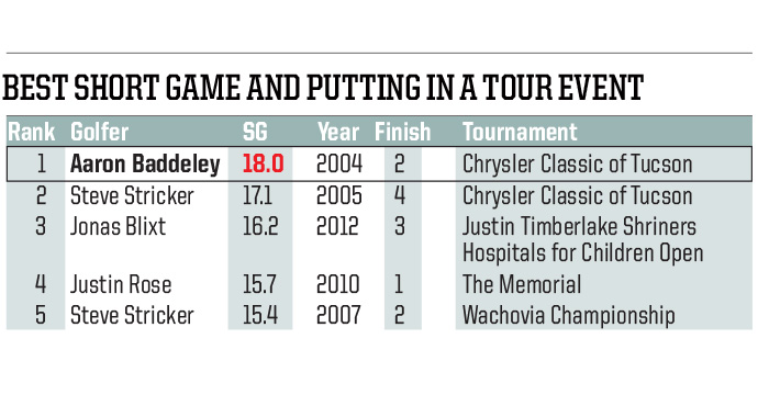 Baddeley's play on shots within 100 yards of the hole wasn't enough to get him the win. His long game let him down, and Heath Slocum took the trophy in Tucson.
