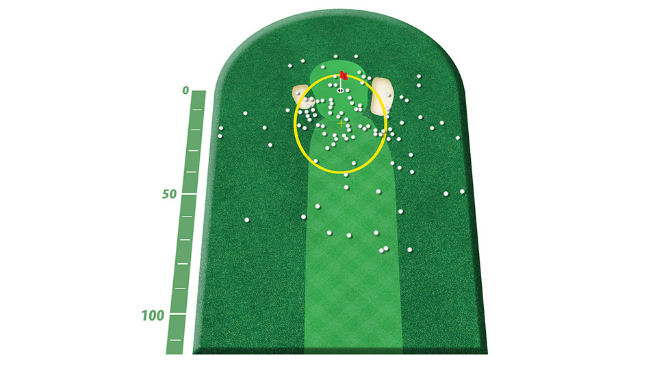 It's common sense: to get the ball in the hole, you first have to reach the hole. So listen up--and club up on your approach shots.