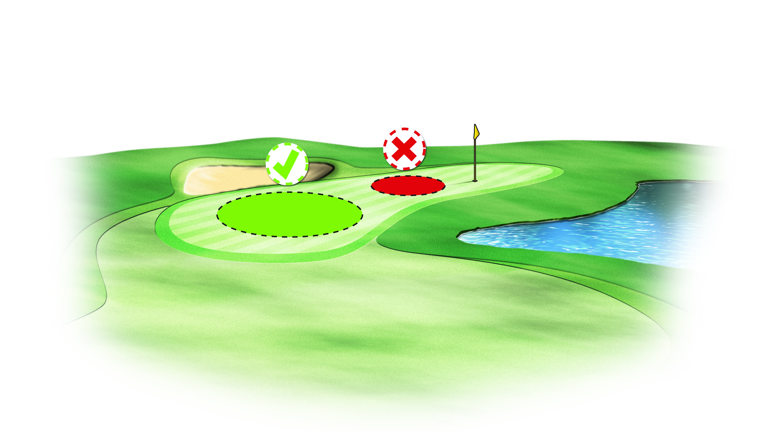 There's no need to be a hero with your approach shots, especially if you're spraying the ball. Always aim away from trouble.