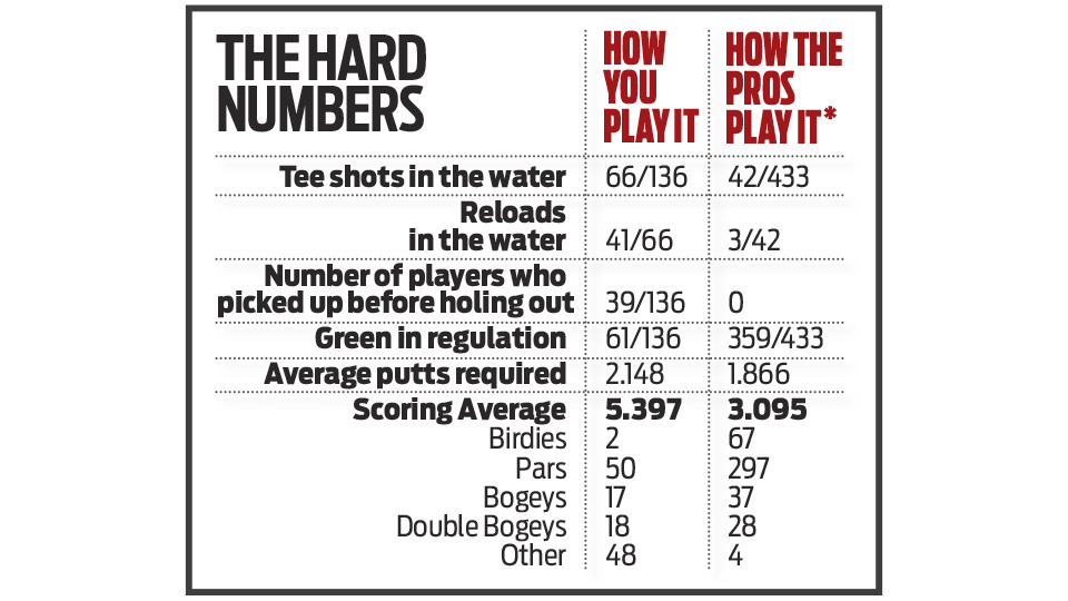 *The above graph shows how amateurs played the 17th during one day in 2011 compared to how the pros played it during all four rounds of the 2015 Players Championship.