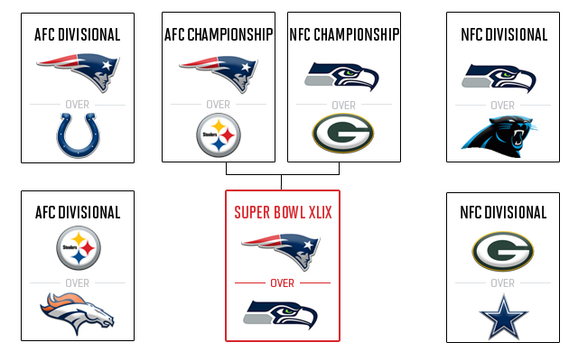 Nfl super bowl pick