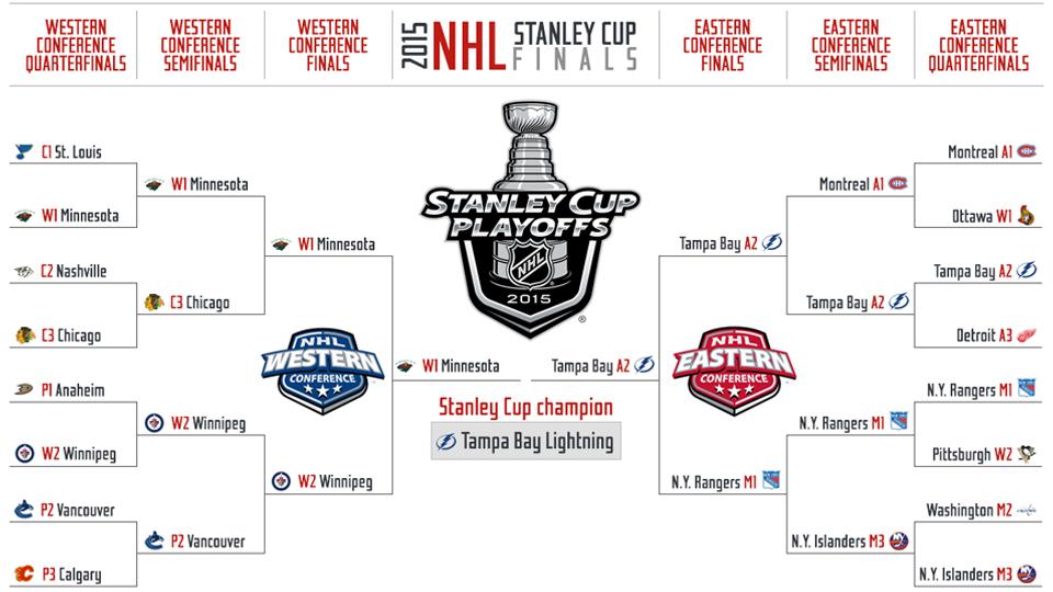 2015 nhl playoffs stanley cup picks predictions si com
