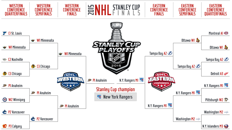 photo regarding Nhl Bracket Printable called 2015 NHL playoffs Stanley Cup choices predictions