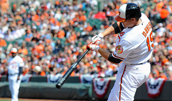 Chris Davis got off to a scorching start this season and hasn't slowed down; he leads the AL in home runs with 26.