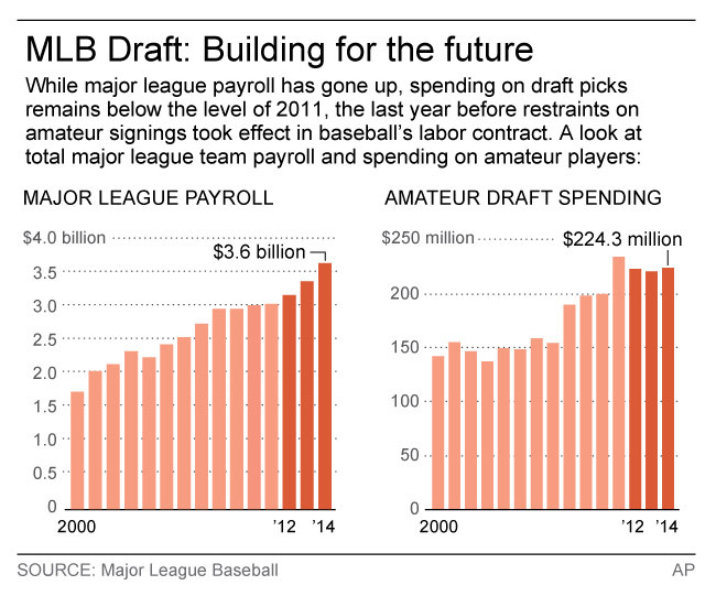 Graphic looks at the Major League payroll and amateur draft spending since 2000; 2c x 3 inches; 96.3 mm x 76 mm;