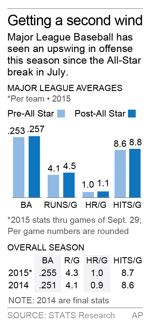 Graphic looks at offensive numbers in MLB before and after the 2015 All-Star Game and compared to last season; 1c x 3 1/2 inches; 46.5 mm x 88 mm;