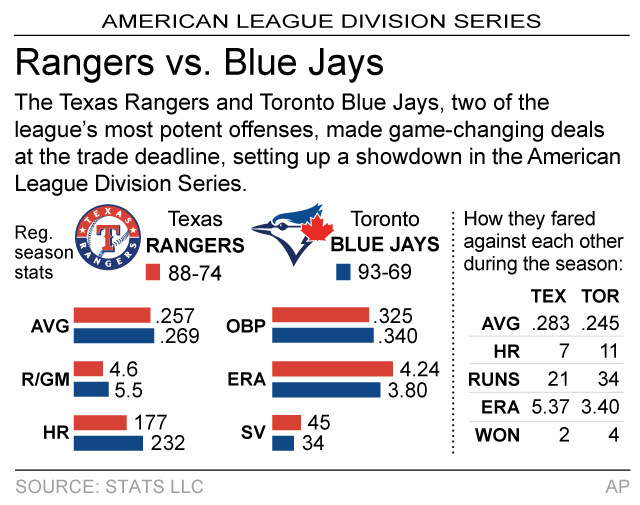 Graphic compares AL Division Series matchup between the Texas Rangers and Toronto Blue Jays; 2c x 2 1/2 inches; 96.3 mm x 63 mm;