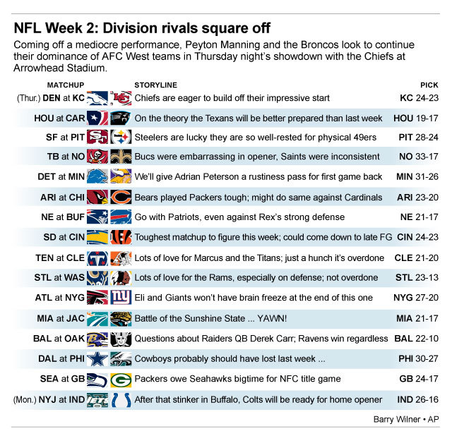 Graphic shows NFL team matchups and how theyll fare in Week 2 action; 3c x 4 3/4 inches; 146 mm x 120 mm;