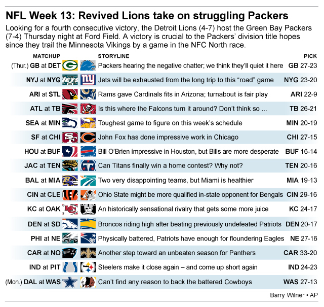 Graphic shows NFL team matchups and how theyll fare in Week 13 action; 3c x 4 1/4 inches; 146 mm x 107 mm;