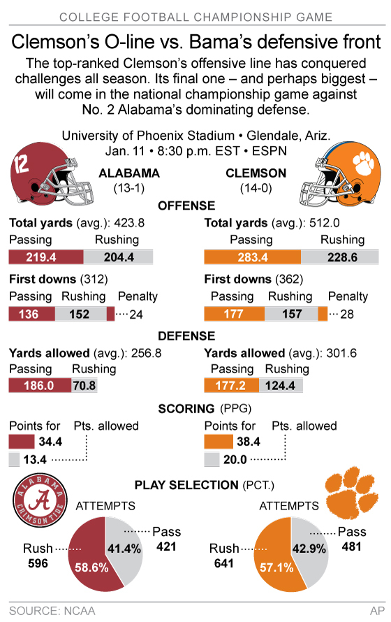 Graphic compares statistics for the Alabama Crimson Tide and Clemson Tigers; 2c x 5 inches; 96.3 mm x 127 mm;