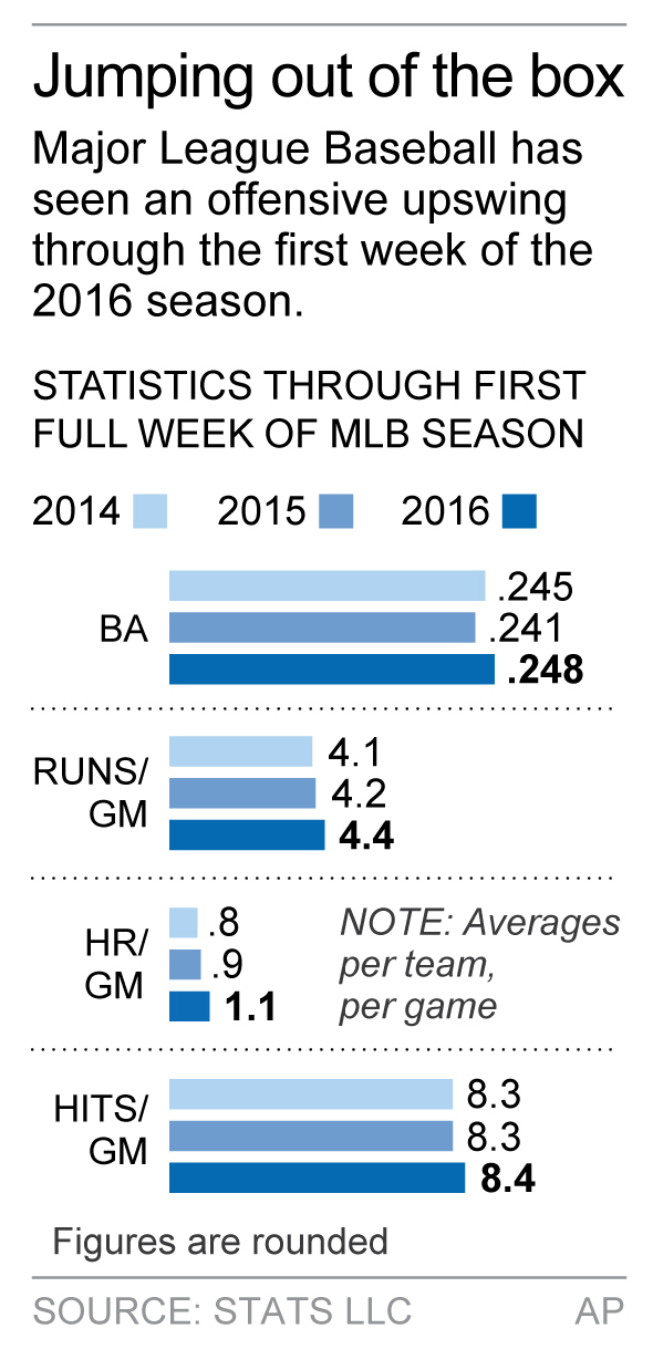 Graphic compares offensive numbers through the first week of the past three MLB seasons; 1c x 3 1/2 inches; 46.5 mm x 88 mm;