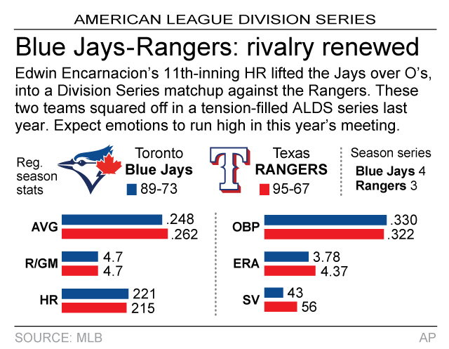 Graphic compares AL Division Series matchup between the Toronto Blue Jays and Texas Rangers; 2c x 2 1/2 inches; 96.3 mm x 63 mm;