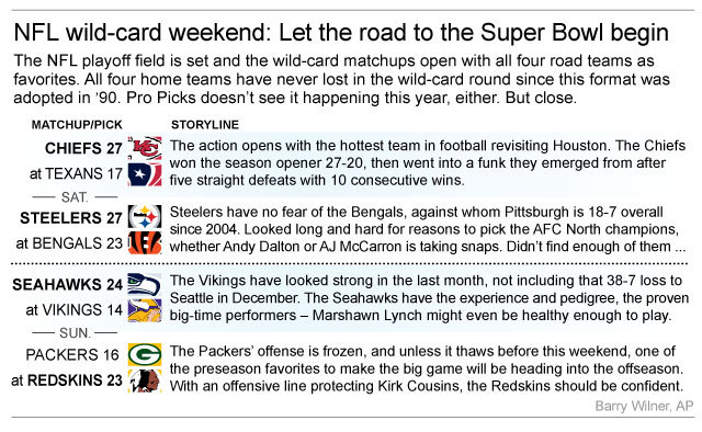 Graphic shows NFL wild card teams and how theyll fare in weekend action; 3c x 3 inches; 146 mm x 76 mm;