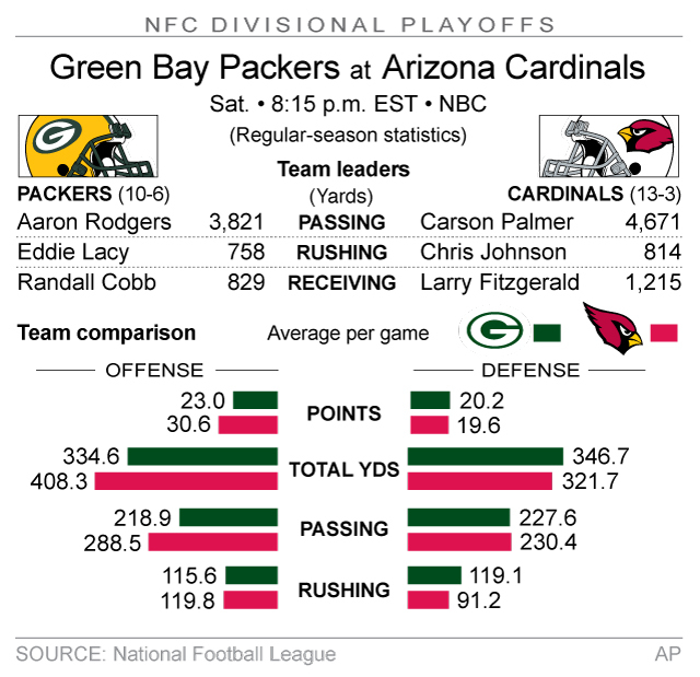 Graphic compares stats for the Green Bay Packers and Arizona Cardinals; 2c x 3 1/4 inches; 96.3 mm x 82 mm;