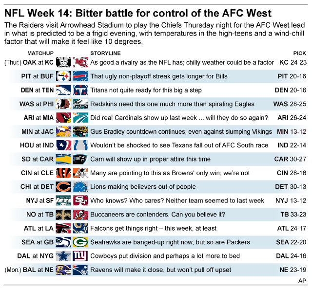 Graphic shows NFL team matchups and how theyll fare in Week 14 action; 3c x 4 inches; 146 mm x 101 mm;