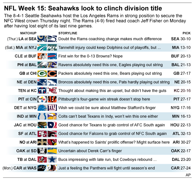 Graphic shows NFL team matchups and how theyll fare in Week 15 action; 3c x 4 inches; 146 mm x 101 mm;