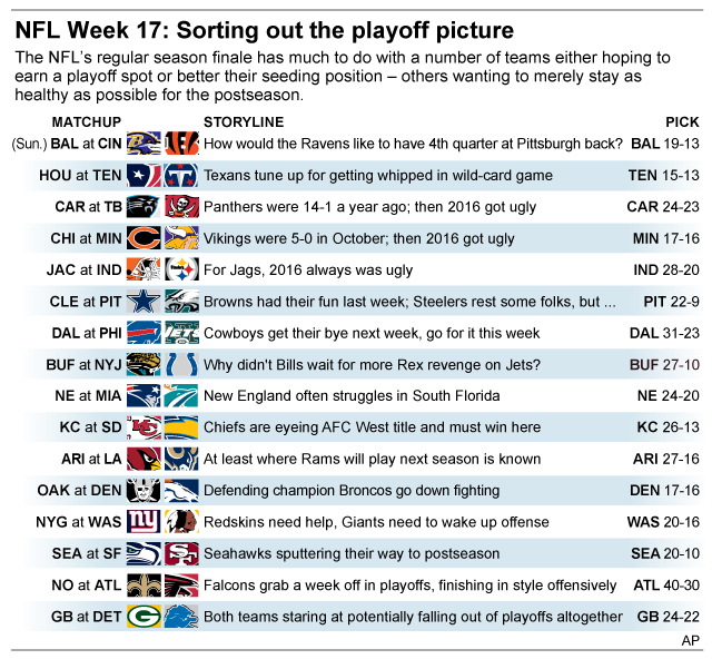 Graphic shows NFL team matchups and how theyll fare in Week 17 action; 3c x 4 1/2 inches; 146 mm x 114 mm;