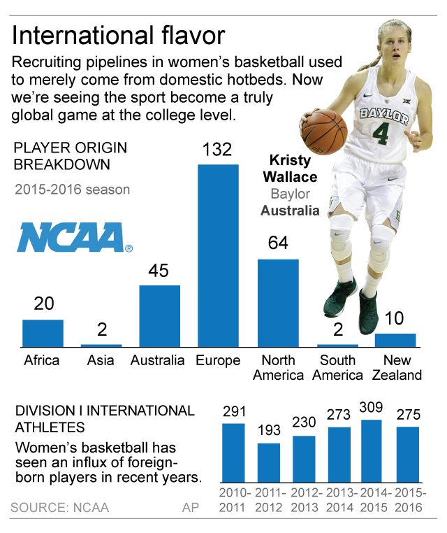 Graphic looks at number  of foreign players in womens college basketball; 2c x 3 3/4 inches; 96.3 mm x 95 mm;