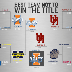 best teams not to win illinois champions