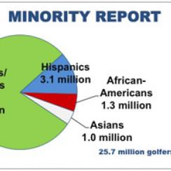 <i>Source: National Golf Foundation</i>