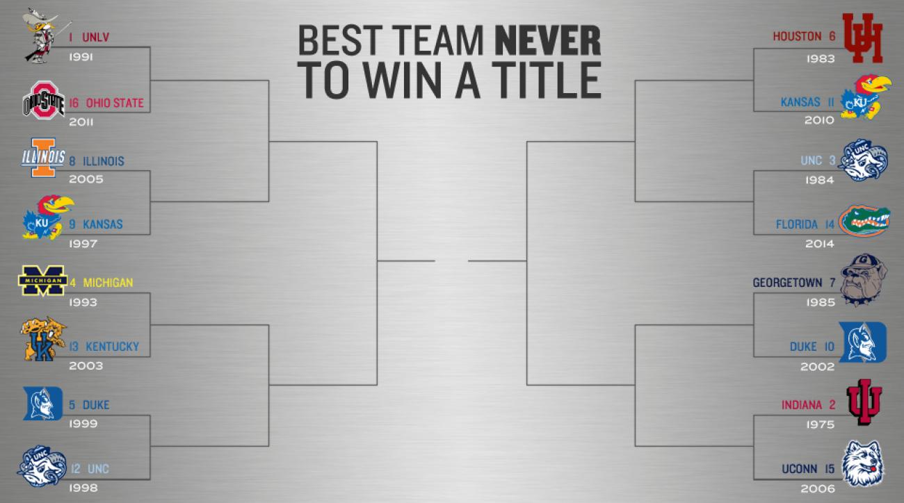 Best teams