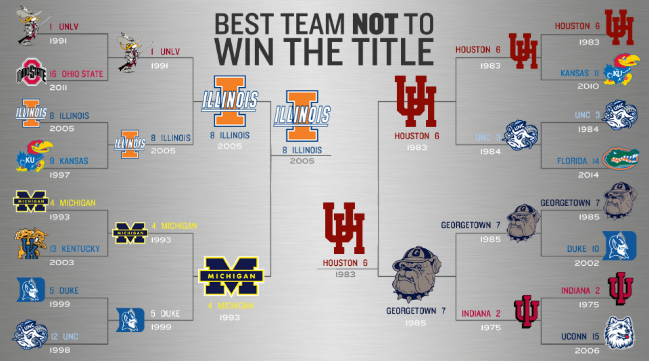 best teams not to win championship bracket