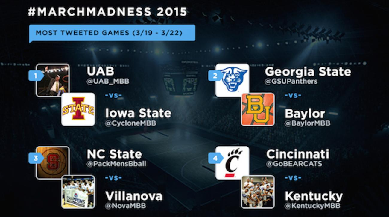 March Madness NCAA tournament most tweets cyclones blazers