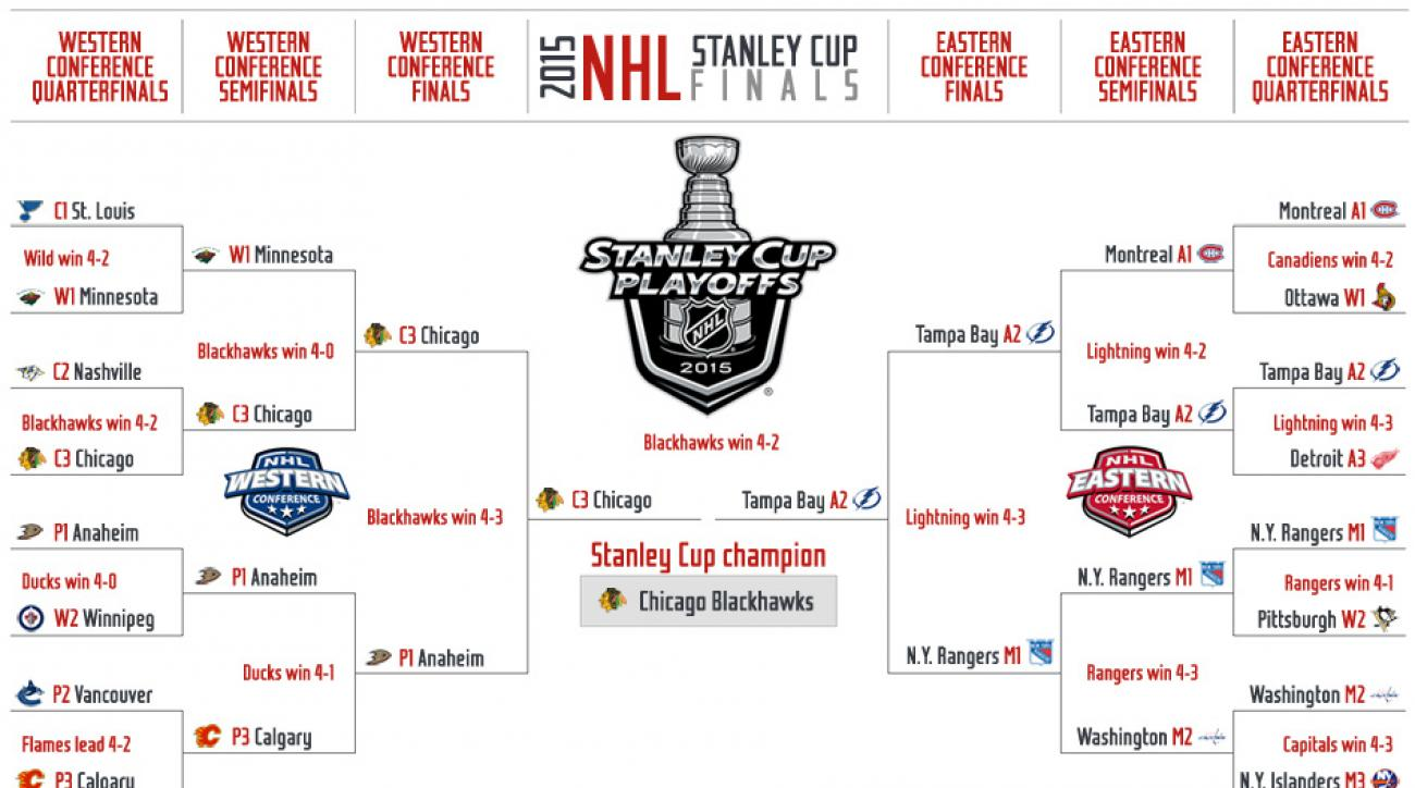 graphic relating to Printable Nhl Playoff Bracket known as 2015 NHL Playoffs: Television set facts, plan and up-to-date bracket