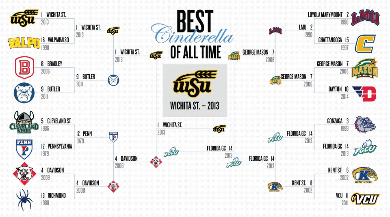 Wichita State wins
