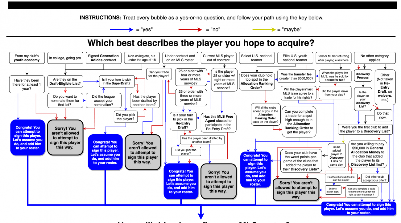 Mls Roster Rules How Do Teams Sign Players Follow This Flowchart