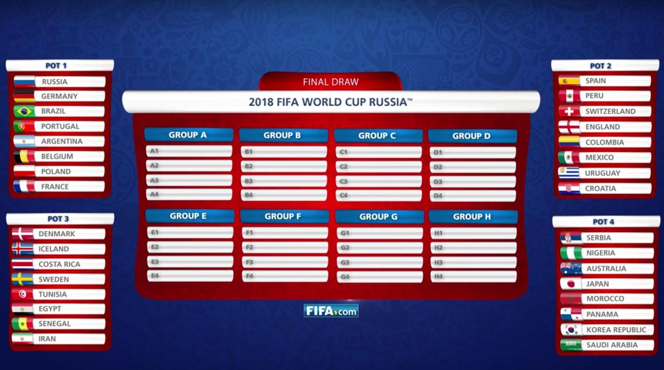 world cup draw ranking the teams in each pot si