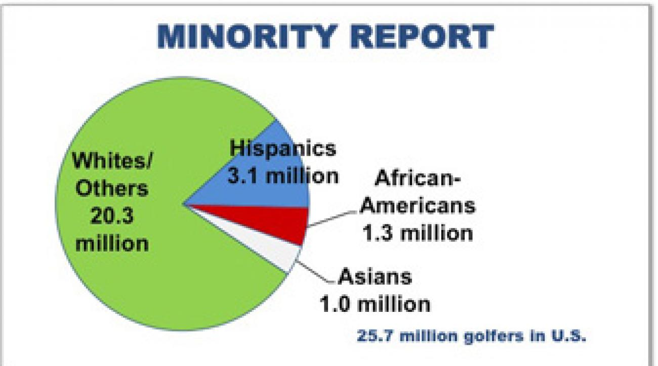<i>Source: National Golf Foundation</i>