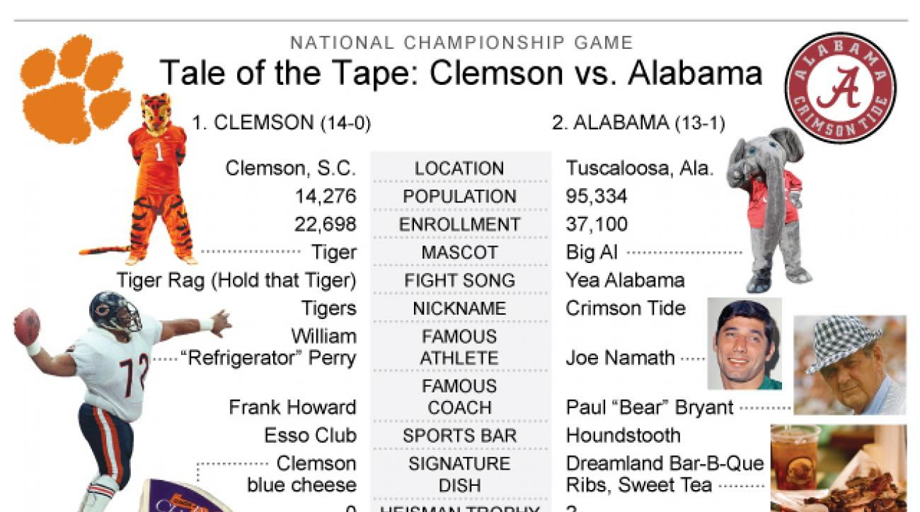 Graphic looks at comparisons between Clemson and Alabama; 3c x 4 1/4 inches; 146 mm x 107 mm;