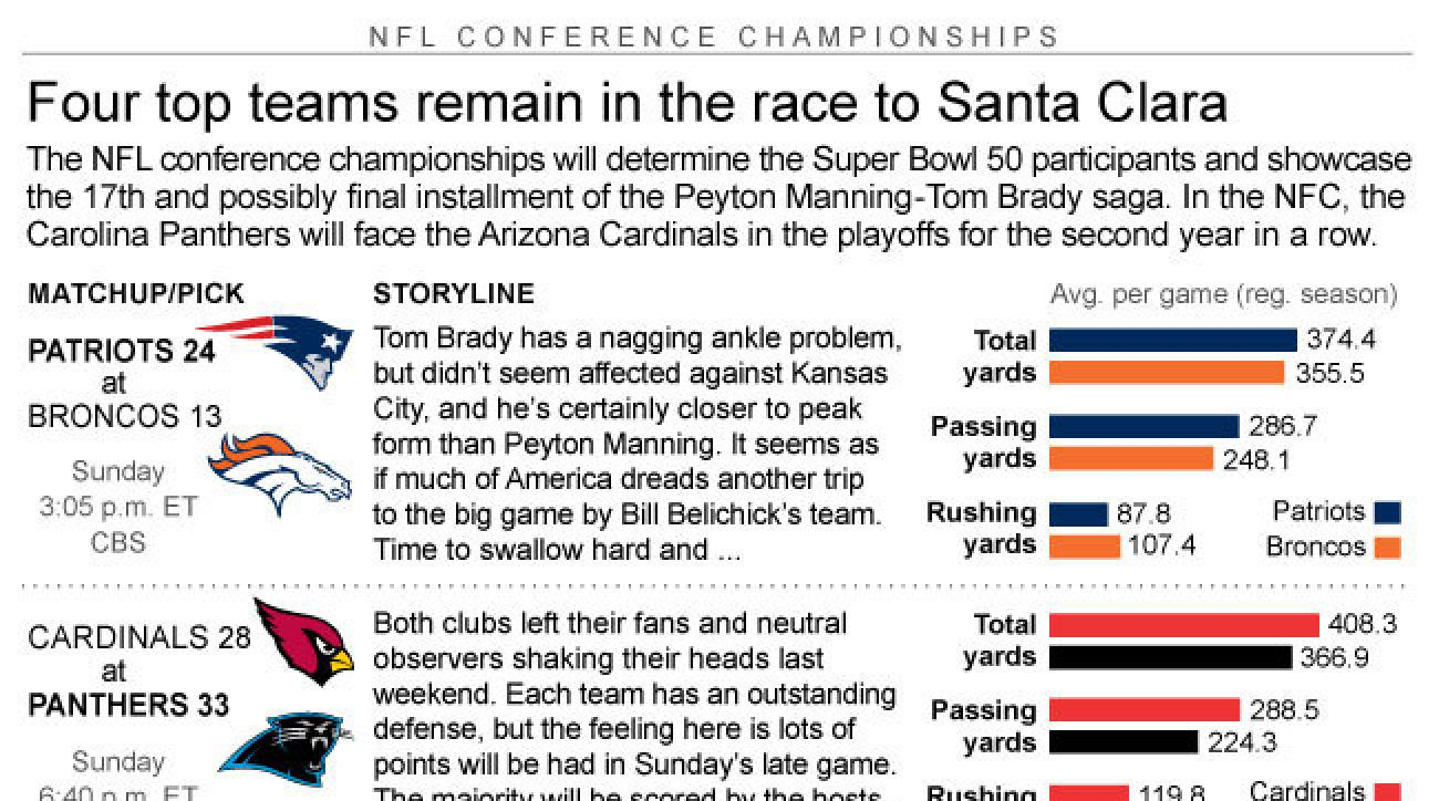 Graphic shows AFC and NFC team matchups and how theyll fare in conference playoff action; 3c x 3 inches; 146 mm x 76 mm;