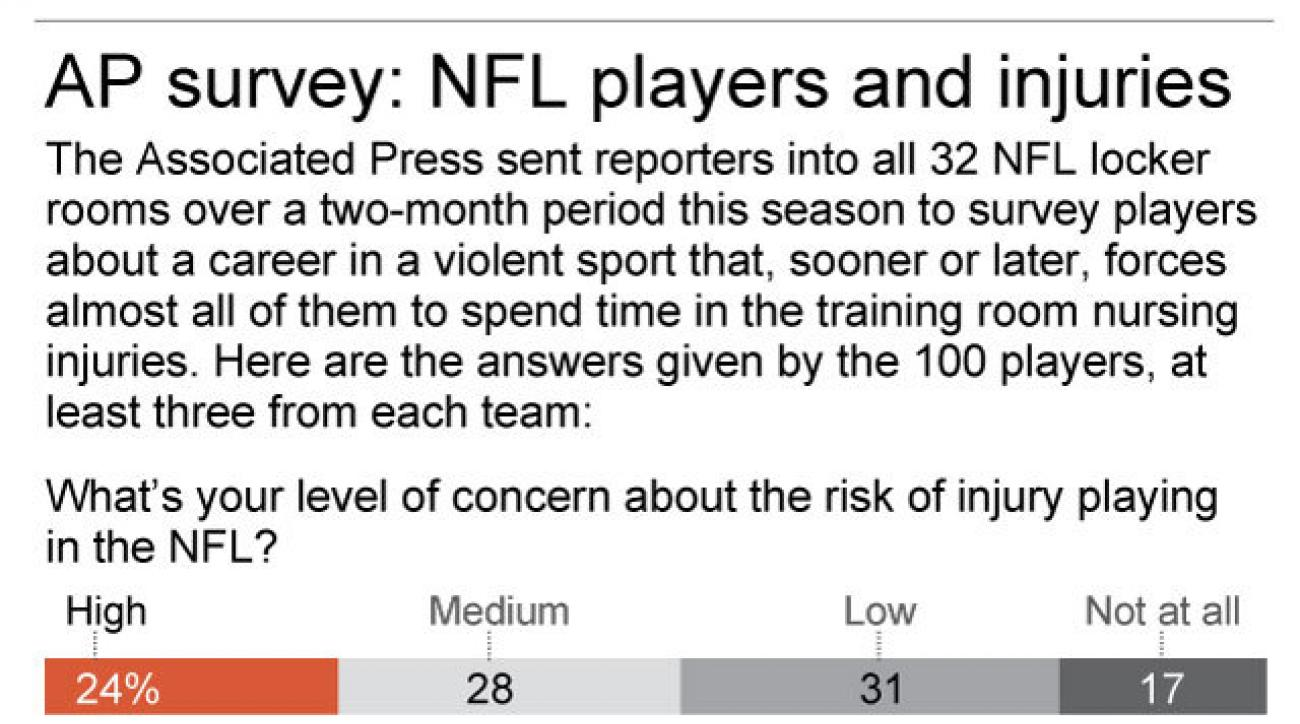 Graphic shows NFL players opinions on football injuries; 2c x 5 inches; 96.3 mm x 127 mm;