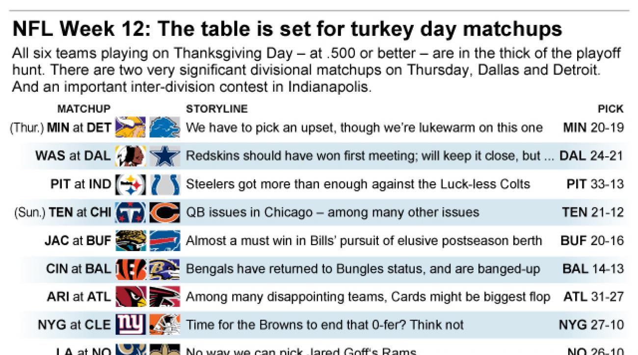 Graphic shows NFL team matchups and how theyll fare in Week 12 action; 3c x 4 inches; 146 mm x 101 mm;
