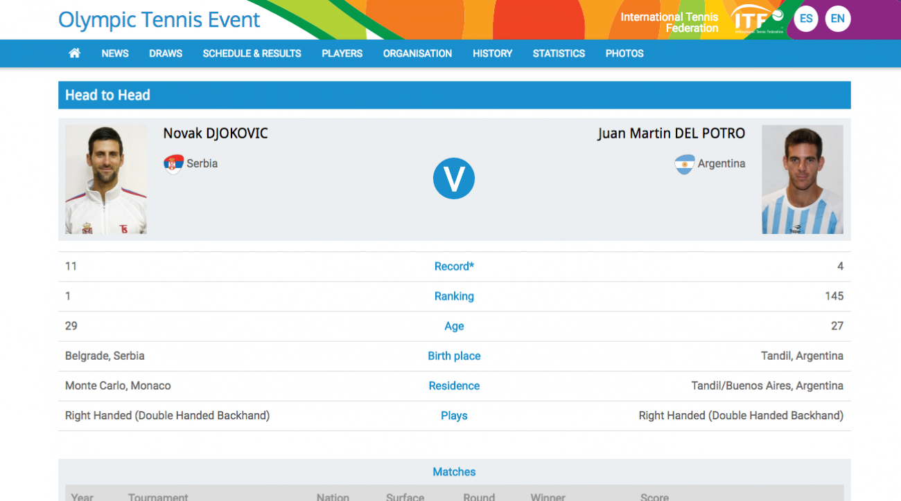 This screenshot taken Thursday, Aug. 4, 2016 of a portion of the International Tennis Federation website shows the head-to-head results for the first-round matchup between Serbia's Novak Djokovic and Argentina's Juan Martin del Potro at the 2016 Rio Summe