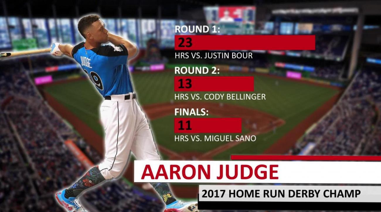 VIDEO - Aaron Judge wins 2017 Home Run Derby and makes it look easy ... ae0d93cc13c