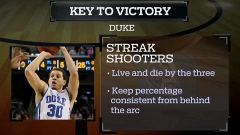 Fast Break: Creighton vs. Duke