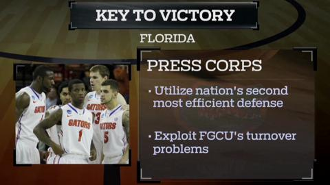 Fast Break: Florida vs. FGCU